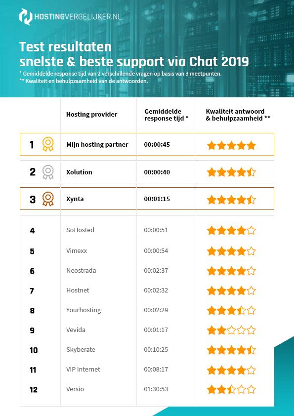Beste en snelste support via chat 2019