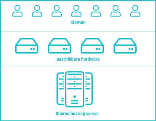 Goedkope Webhosting vergelijken