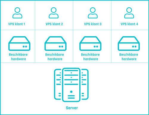 VPS Hosting vergelijken